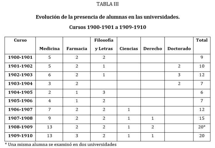 Fuente: FLECHA, C. (1996). Las primeras universitarias en España, 1872-1910. España: Narcea (150)