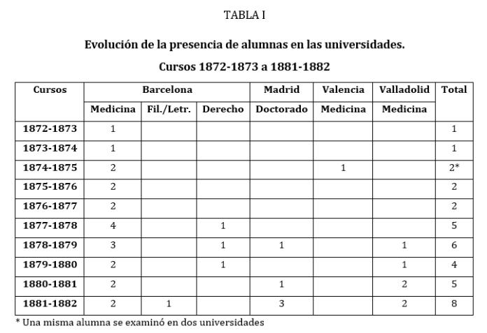 Fuente: FLECHA, C. (1996). Las primeras universitarias en España, 1872-1910. España: Narcea (119)