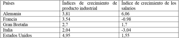 Índices de crecimiento de los salarios reales y de la producción industrial (1925-1929). Los orígenes de la Gran Depresión