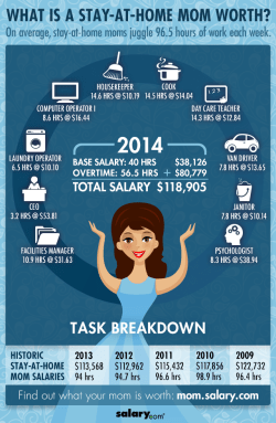 stay-at-home-mom-salary-infographic
