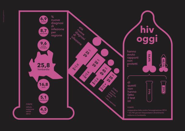 Le statistiche in Lombardia sulla diffusione dell'HIV