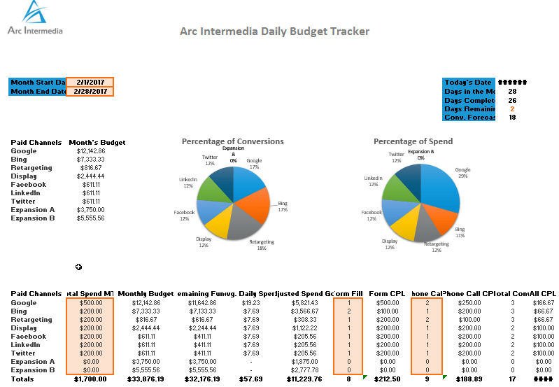 free daily digital paid advertising budget tracker