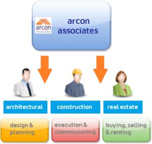 architectural_construction_real_estate_services_pakistan