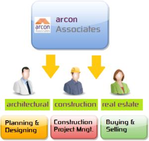 architects-construction-real estate-pakistan