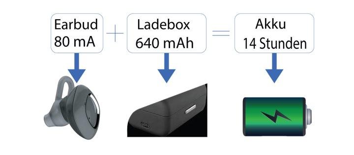 Smartphone Headset mit 80mAh & Ladebox mit 640mAh Akku für eine Akkulaufzeit von bis zu 4 Stunden & 10 weiteren Stunden durch die tragbare Ladebox - mit Schnell-Ladefunktion