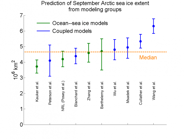 Figure 2. Modeling contributions to the June 2014 Sea Ice Outlook.