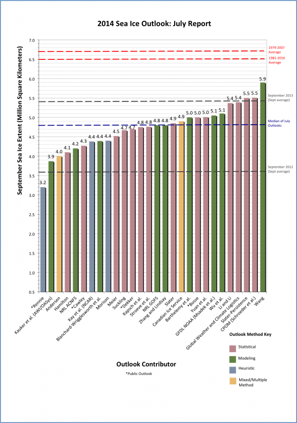 Figure 1. Distribution of individual Pan-Arctic Outlook values (July Report) for September 2014 sea ice extent (labels on the bar graph are rounded to the tenths for readability. Refer to the Individual Outlooks at the bottom of this report for the full details of individual submissions).