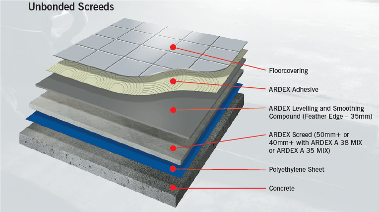 Types Of Screed Bonded Screed Unbonded Screed Floating