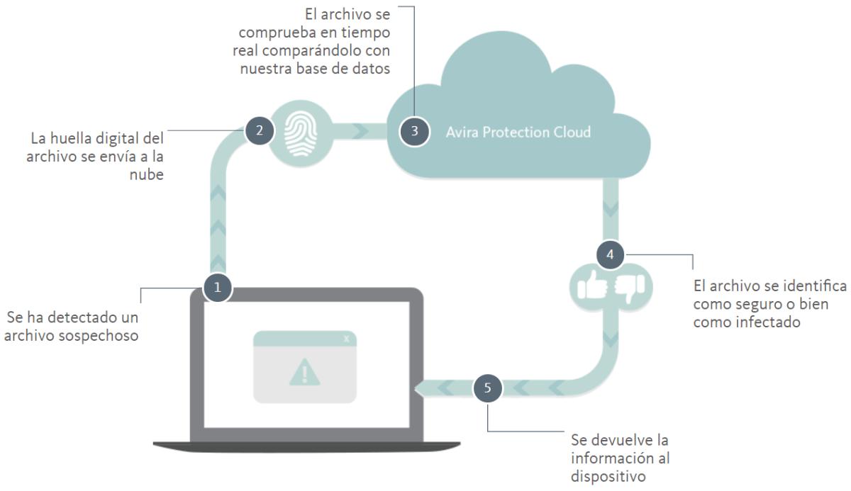 Análisis en la nube Avira Antivirus