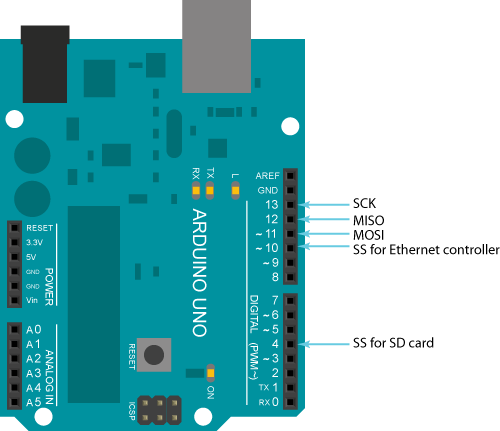 Visuino Use The Adafruit Io Mqtt To Remotely Acces – Name