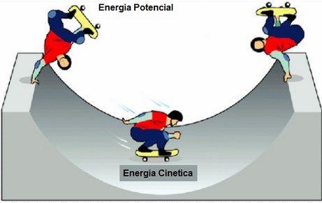 energia cinetica y potencial - La energía cinética Que es concepto y definición