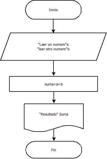 Ejercicios resueltos par tomar como ejemplo u e colegio pestalozzi diagrama de flujo para 2 suma ccuart Images