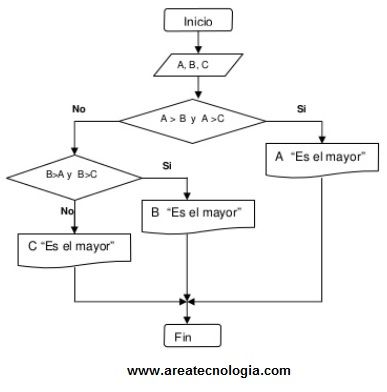 Ejemplos de diagramas de flujo iesus65 ejemplos de diagramas de flujo de procesos ccuart Images