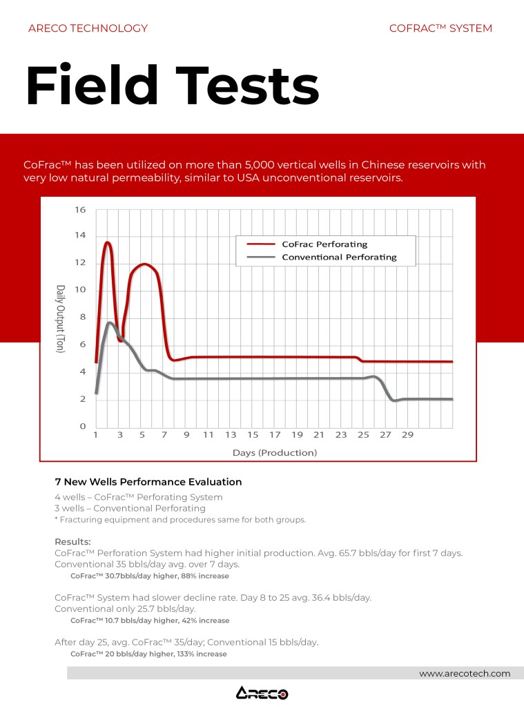 Field-Test-New-Wells