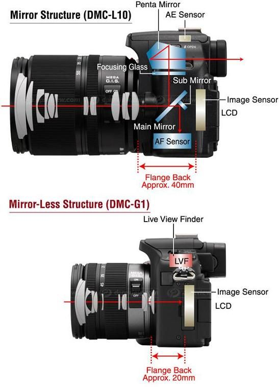 Panasonic DMC-G1 vs DMC-L10