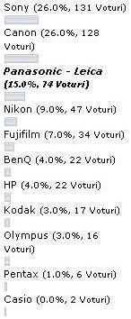 poll_camera_digitala