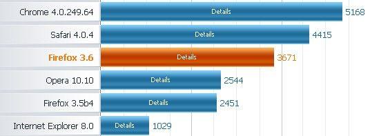 Firefox 3.6 ajunge RC1