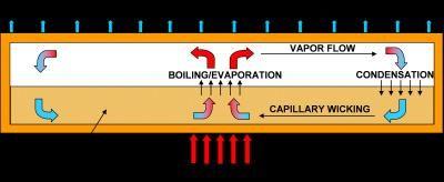 Racire prin nanotuburi de carbon