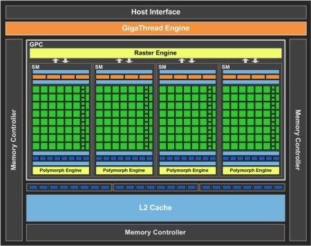 nVidia lanseaza GeForce GTS 450