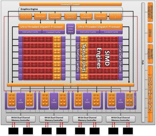 AMD Radeon HD 6870 si HD 6850