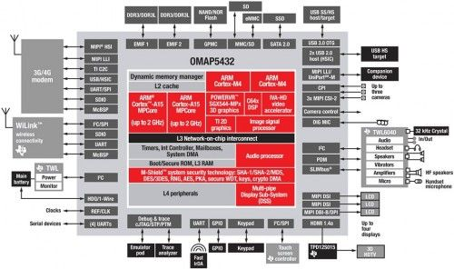 Texas Instruments vrea quad core-uri