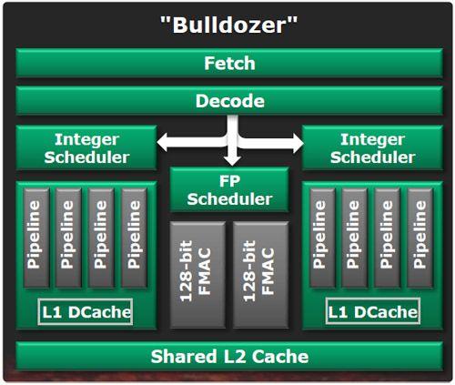 AMD_Bulldozer_module