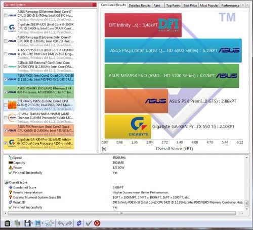 SiSoftware Sandra 2012