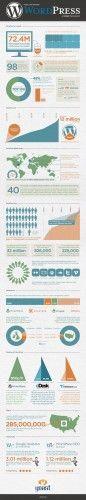 Wordpress Infografic