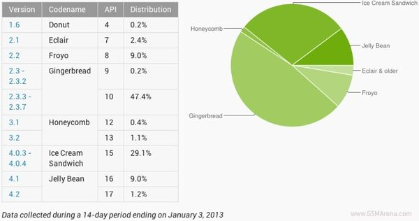 Android-Status-Jan-2013