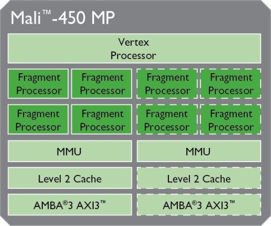 ARM_Mali-450_diagram
