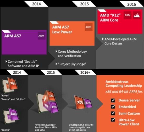 AMD_K12_roadmap