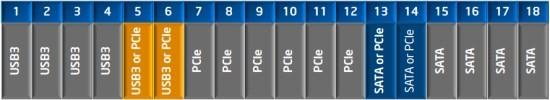 Intel_Z97_Flexible_IO_Ports