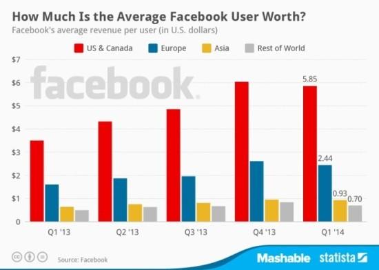 cati-bani-a-castigat-facebook-de-pe-urma-ta-anul-acesta