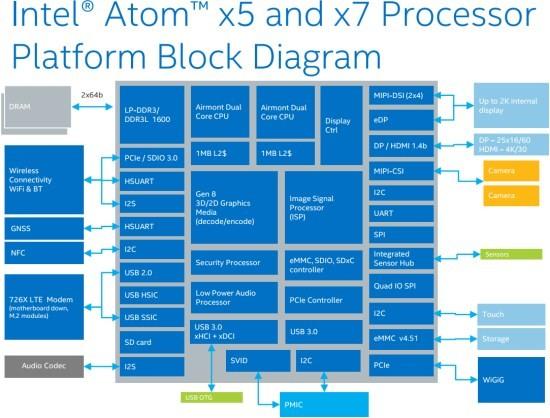 Intel_Atom_CerryTrail_diagram