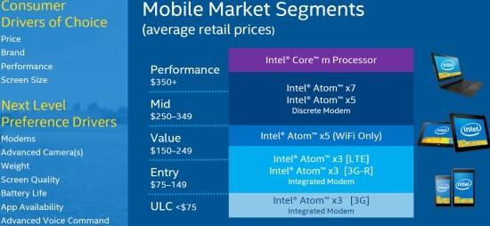 Intel_Atom_x3_x5_x7_prices