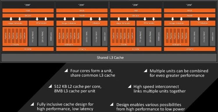 AMD_Zen_diagram
