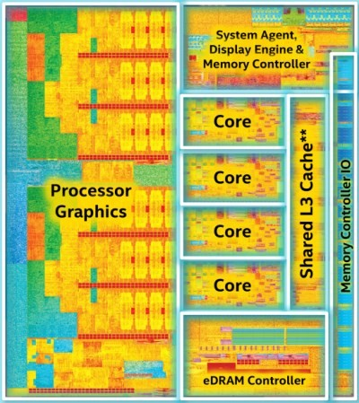 Intel_Broadwell_H_diagram