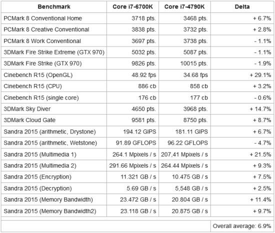 Intel_Skylake_Core_i7_6700K_tests