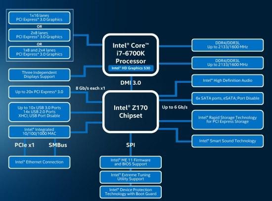 Intel_Skylake_Z170_diagram