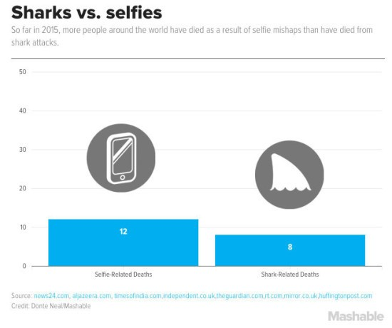 Selfie-VS-Shark