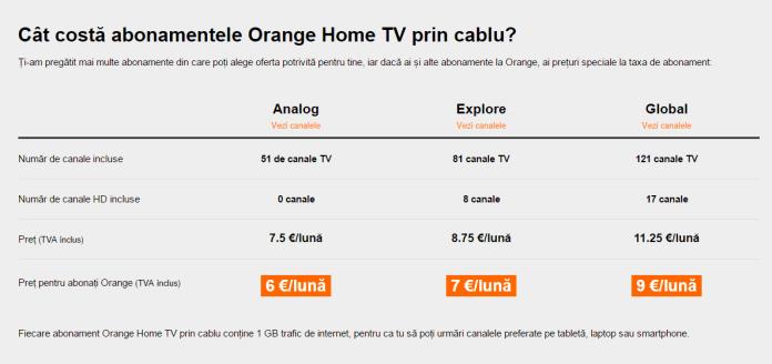 oferta orange cablu