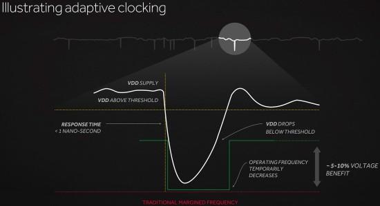 AMD_Radeon_RX_480_adaptive_clocking