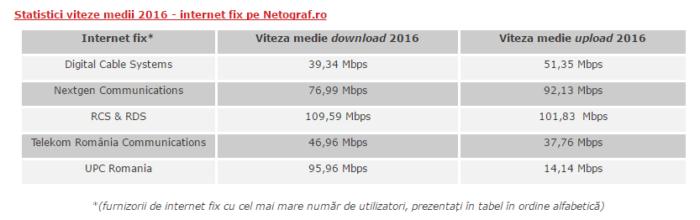 RDS locul 1 la internet fix, Orange la internet mobil