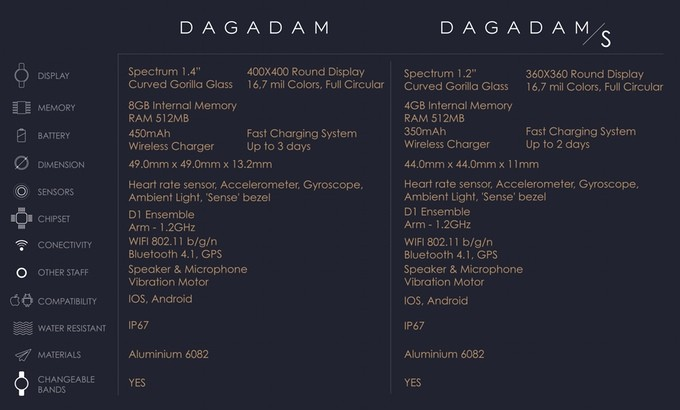 Dagadam Watch - smartwatch romanesc cu specificatii bune