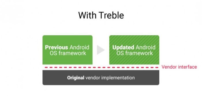 Google Project Treble - un proiect menit sa aduca update-urile mai repede