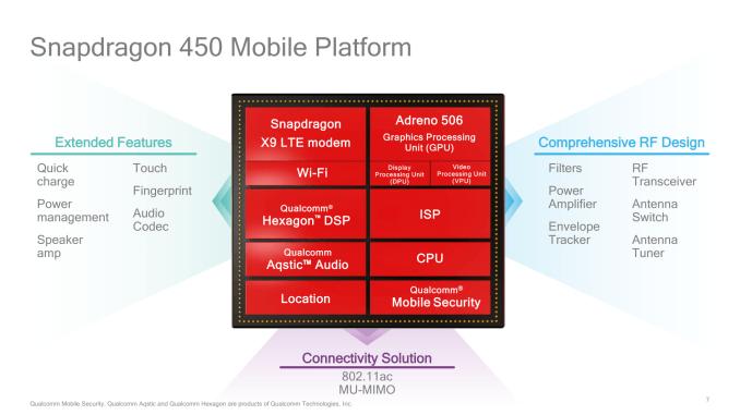 Qualcomm a anuntat Snapdragon 450