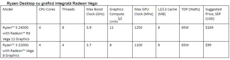 AMD a lansat in Romania procesoarele Ryzen cu grafica VEGA - pret in magazine