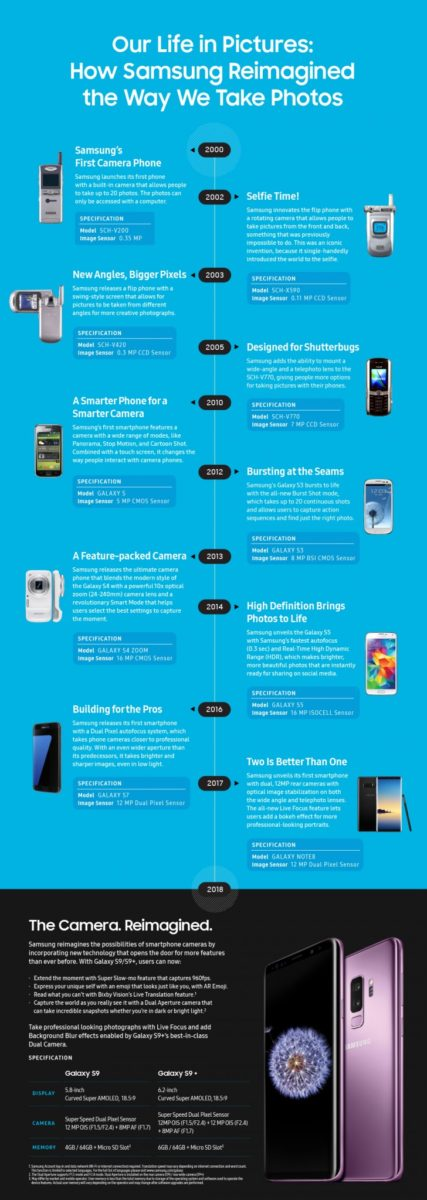 Samsung implineste 18 ani de cand a lansat primul telefon cu camera foto