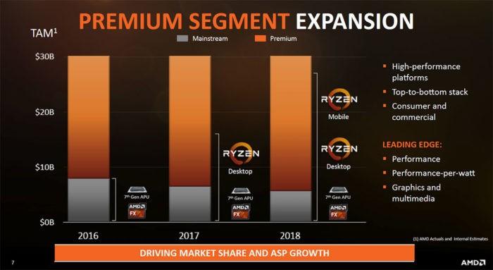 AMD castiga teren si isi prezinta planurile de viitor