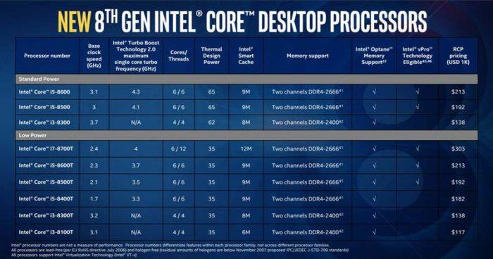 Intel extinde gama de procesoare Coffee Lake